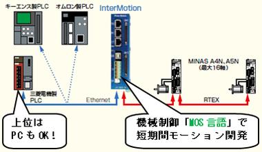 System_mos_gengo