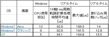 Win7_xp_hikaku_120224
