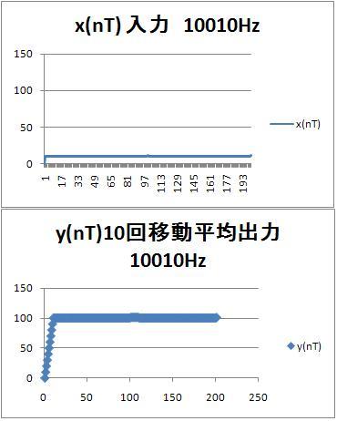 10010hz