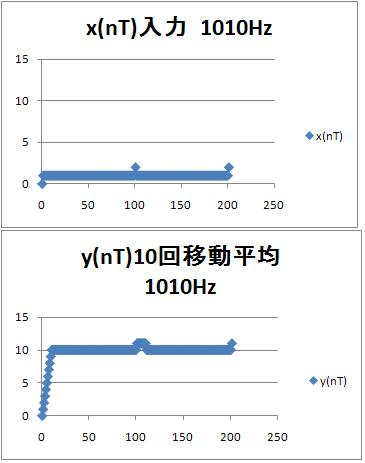 1010hz