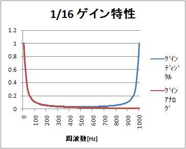 1_16_freq_linear_amp_comp_1000_2