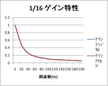 1_16_freq_linear_amp_comp_200_2
