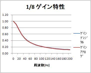 1_8_freq_linear_amp_comp_200