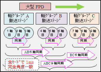 3ax3group_sync_system