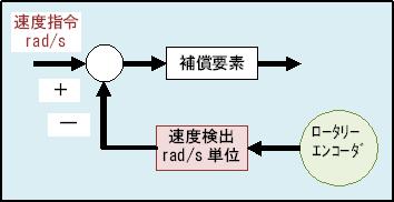 Rad_s