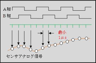 Four_multiplied_signal
