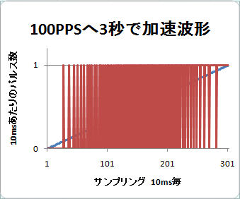100pps3