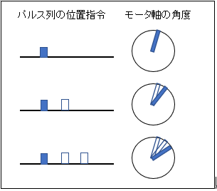 Top_pulse_train_function